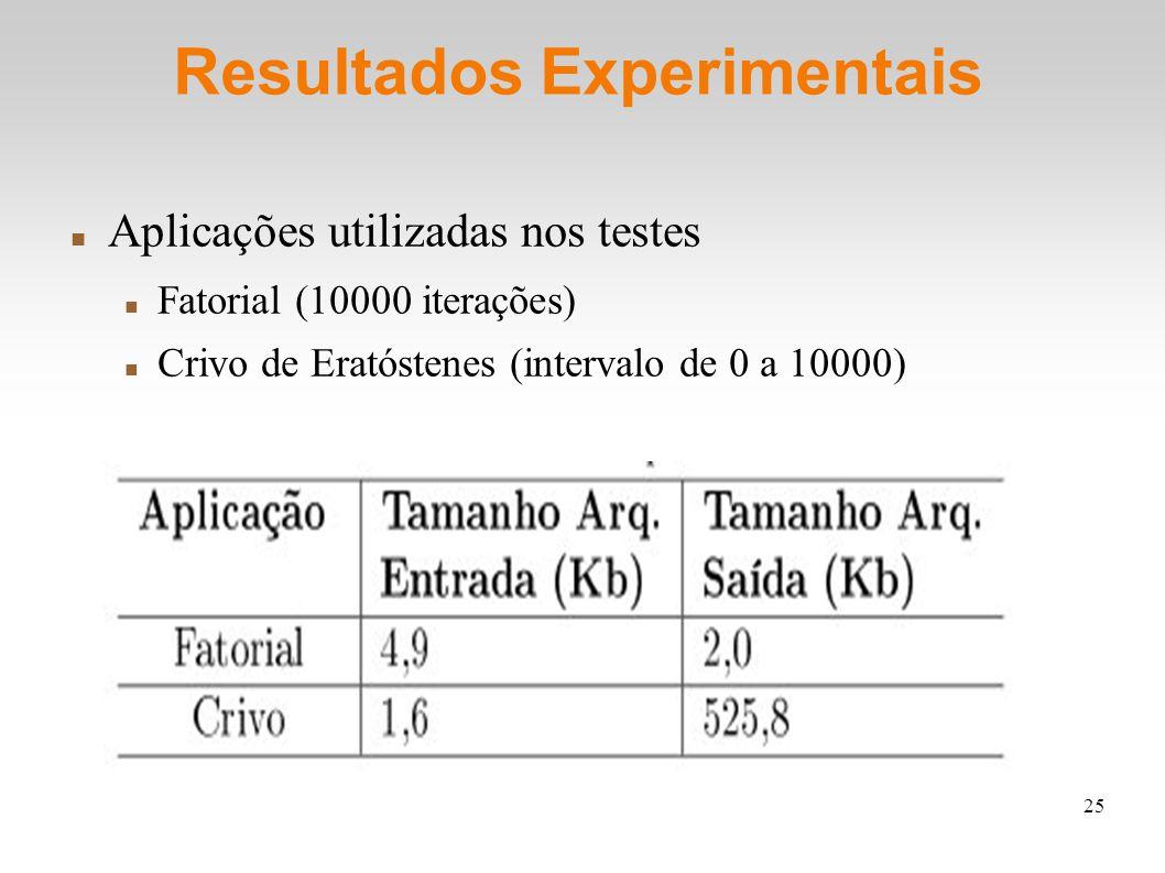 25 Resultados Experimentais Aplicações utilizadas nos testes Fatorial (10000 iterações) Crivo de Eratóstenes (intervalo de 0 a 10000)