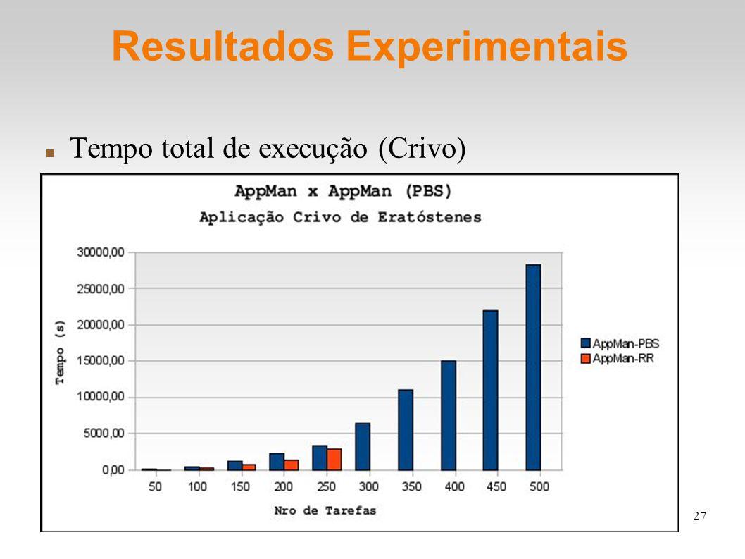 27 Resultados Experimentais Tempo total de execução (Crivo)