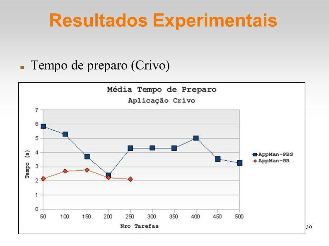 30 Resultados Experimentais Tempo de preparo (Crivo)
