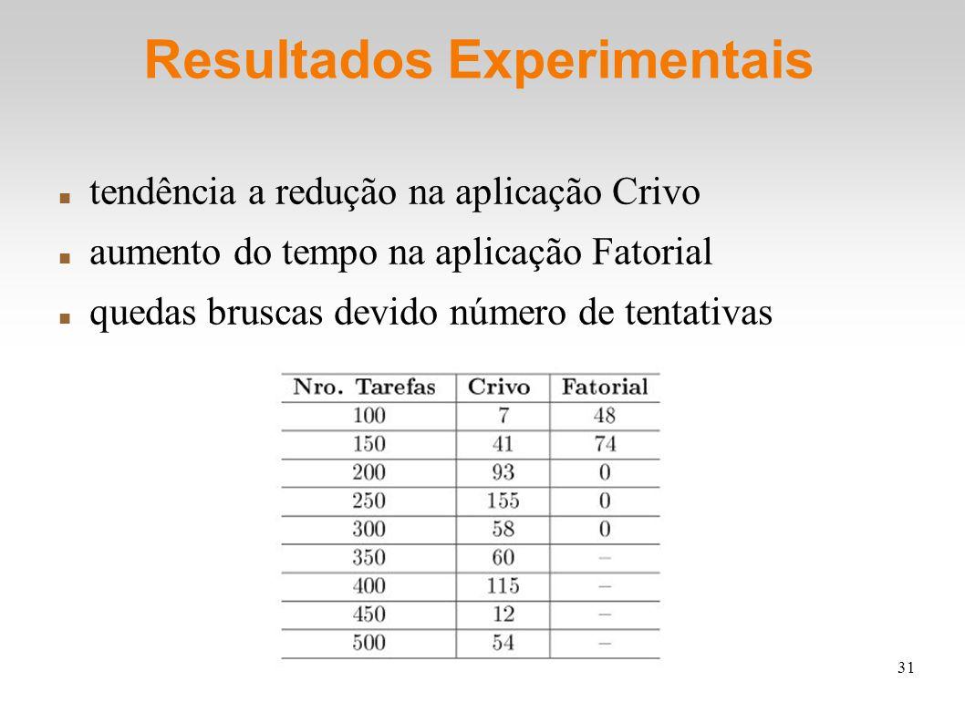 31 Resultados Experimentais tendência a redução na aplicação Crivo aumento do tempo na aplicação Fatorial quedas bruscas devido número de tentativas