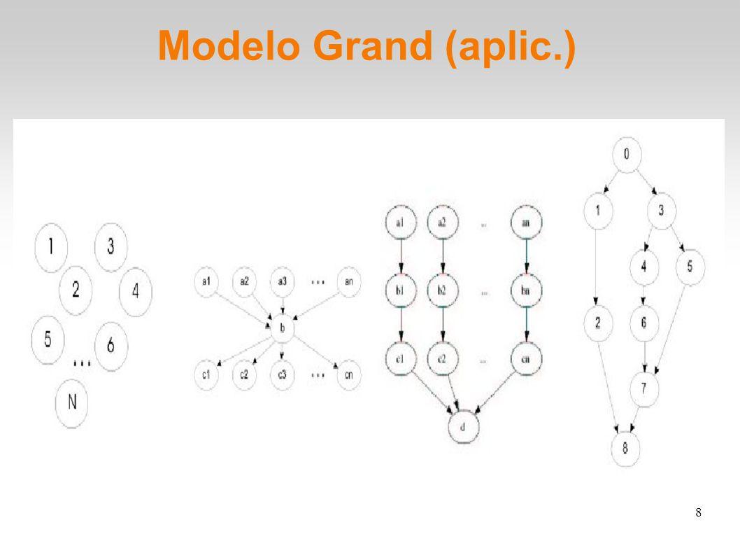 9 Modelo GRAND (aplicação) Hierarquia de gerenciadores nível 0: submissão pelo usuário (AM) nível 1: AM envia para (SM) descrição das tarefas nível 2: SM decide alocação dos sub-grafos e cria-se os (TM) para controlar submissão nivel 3: requisições para escalonadores (RMS) para executar as tarefas