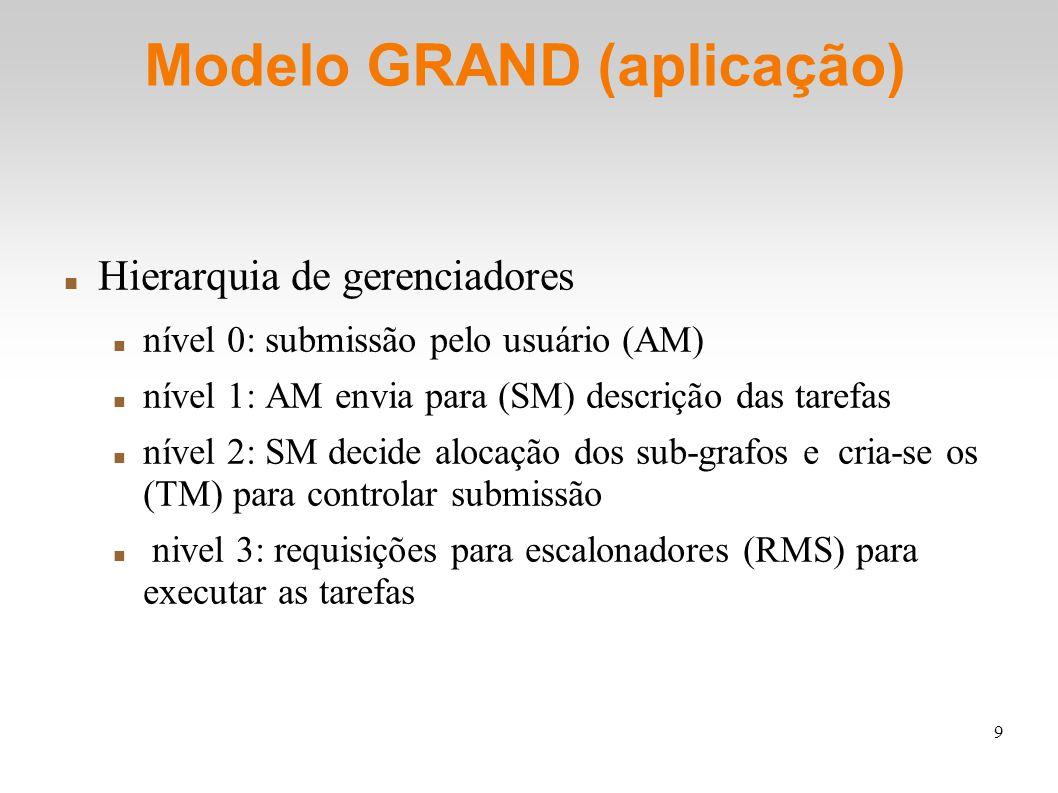 9 Modelo GRAND (aplicação) Hierarquia de gerenciadores nível 0: submissão pelo usuário (AM) nível 1: AM envia para (SM) descrição das tarefas nível