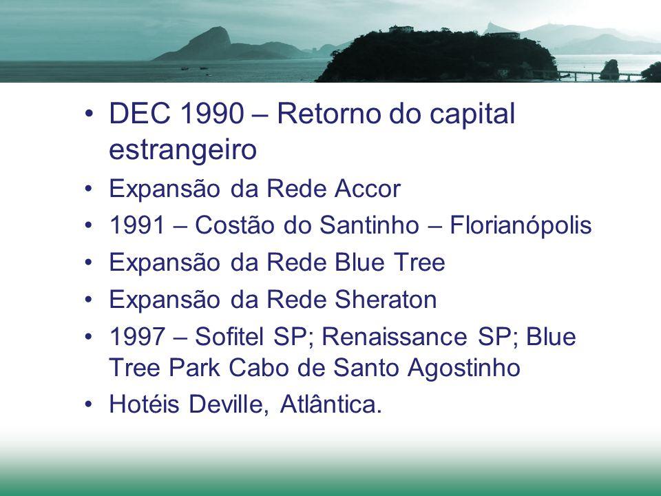 DEC 1990 – Retorno do capital estrangeiro Expansão da Rede Accor 1991 – Costão do Santinho – Florianópolis Expansão da Rede Blue Tree Expansão da Rede