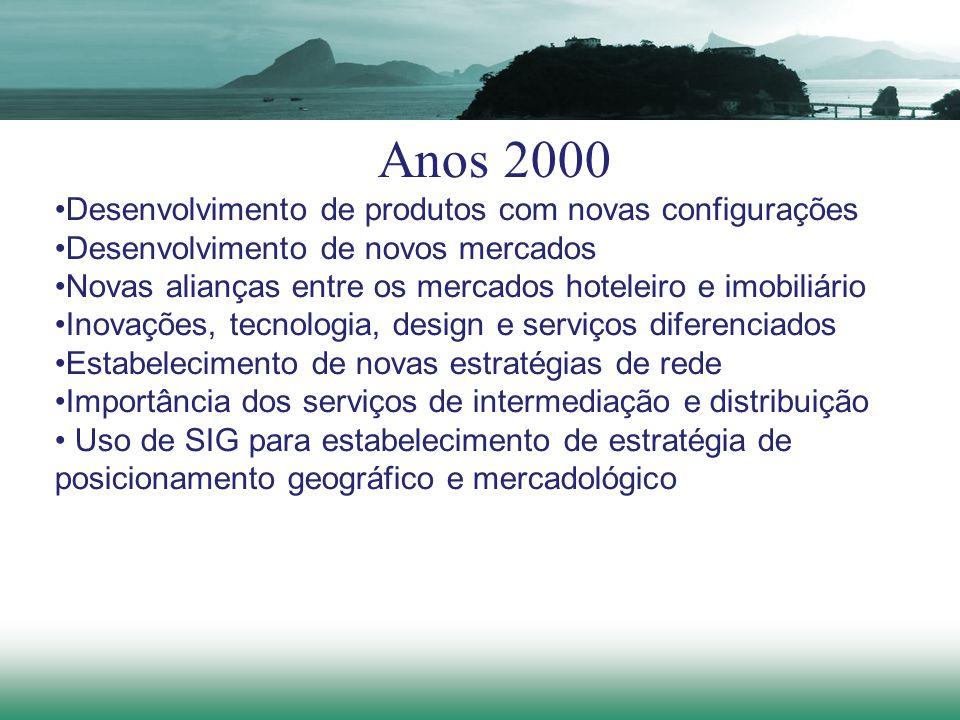 Anos 2000 Desenvolvimento de produtos com novas configurações Desenvolvimento de novos mercados Novas alianças entre os mercados hoteleiro e imobiliár