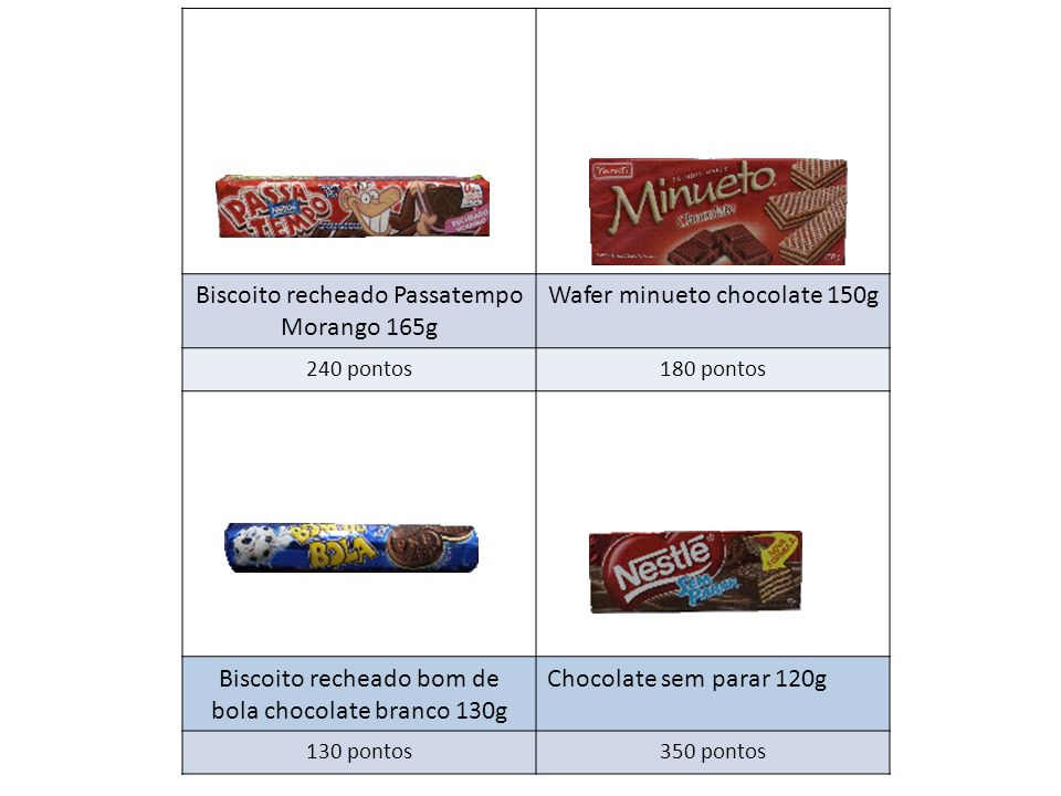 Biscoito recheado Passatempo Morango 165g Wafer minueto chocolate 150g 240 pontos180 pontos Biscoito recheado bom de bola chocolate branco 130g Chocolate sem parar 120g 130 pontos350 pontos