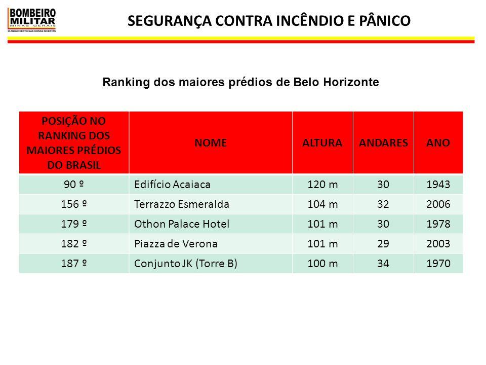 SEGURANÇA CONTRA INCÊNDIO E PÂNICO 29 POSIÇÃO NO RANKING DOS MAIORES PRÉDIOS DO BRASIL NOMEALTURAANDARESANO 90 ºEdifício Acaiaca120 m301943 156 ºTerra