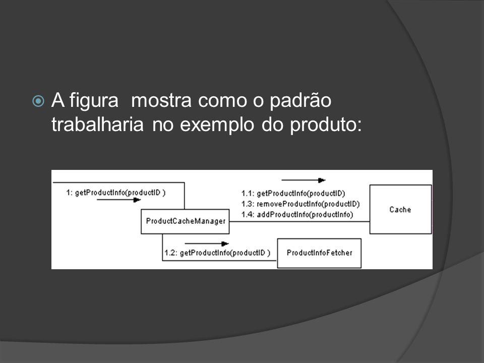  A figura mostra como o padrão trabalharia no exemplo do produto: