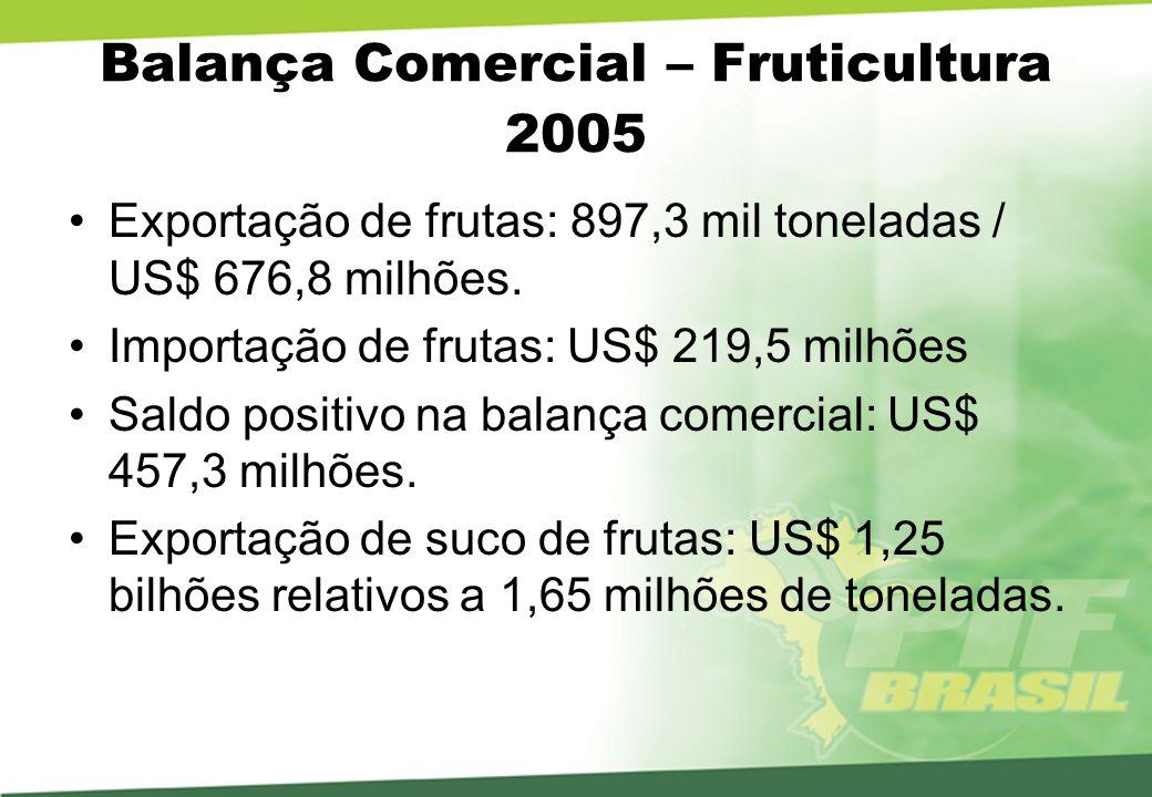 Número de Notificações SPS apresentadas à OMC pelos EUA e UE Notificações total e referentes a frutas LMR Período: 1995 a outubro de 2004 Total EUA – 984 : 92 de frutas / 90 LMR Total UE – 244 : 40 de frutas / 38 LMR Fonte: Oliveira & Burnquist USP ESALq 2005