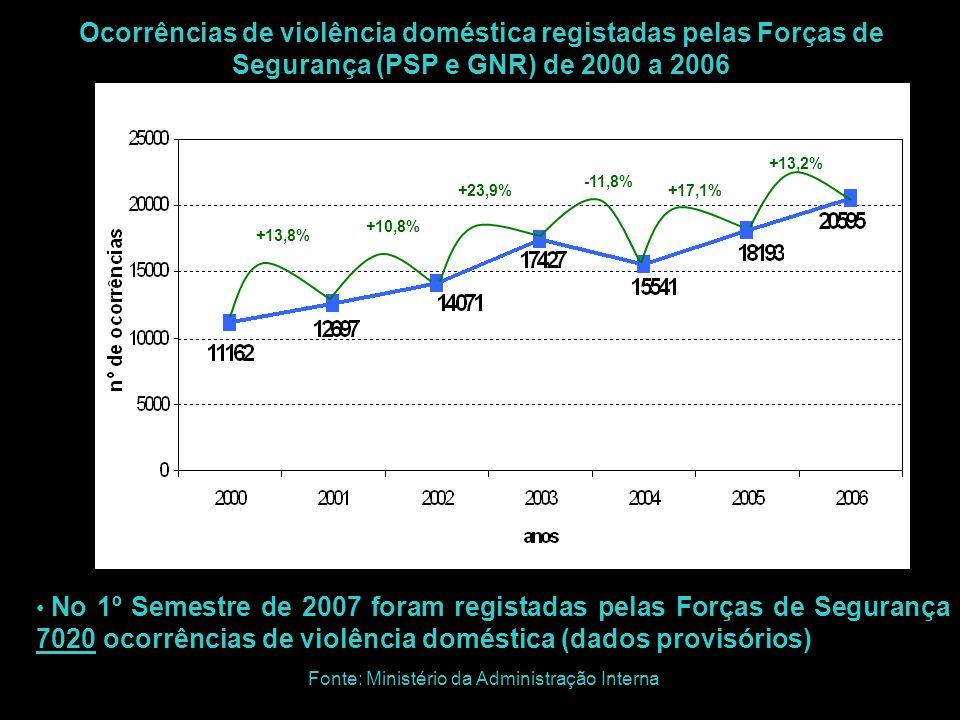 +13,8% +10,8% +23,9% -11,8% +17,1% +13,2% Ocorrências de violência doméstica registadas pelas Forças de Segurança (PSP e GNR) de 2000 a 2006 Fonte: Mi