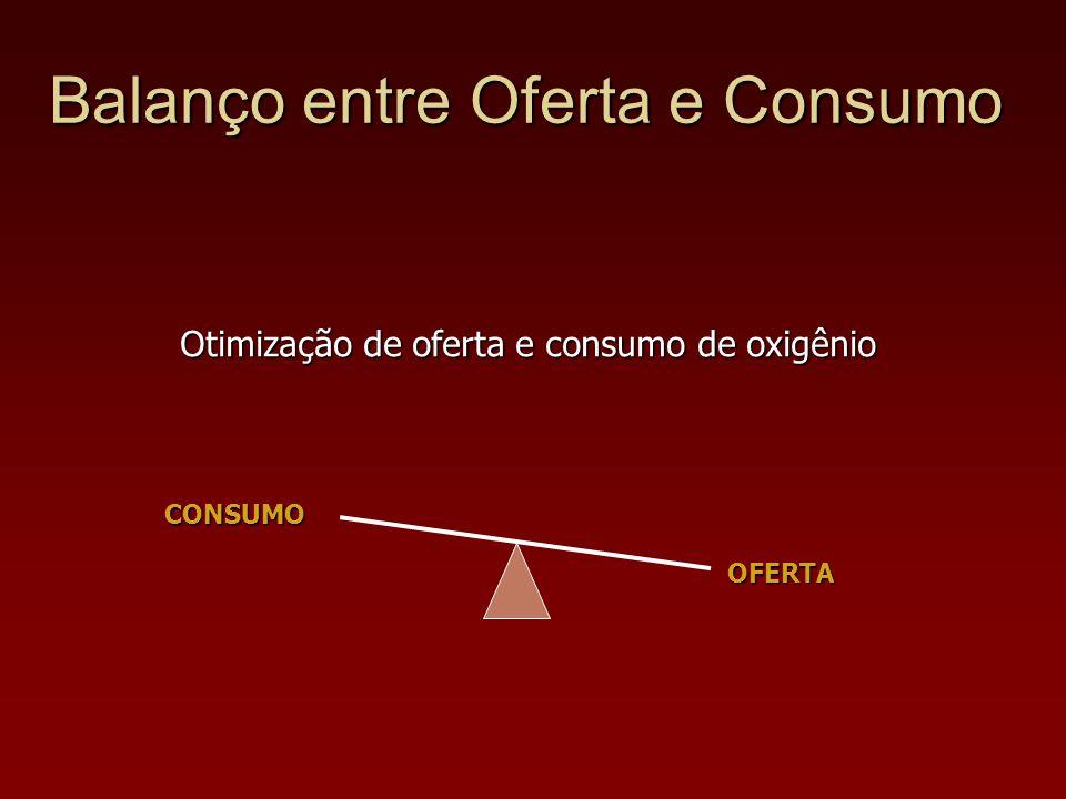 OFERTA CONSUMO Otimização de oferta e consumo de oxigênio Balanço entre Oferta e Consumo