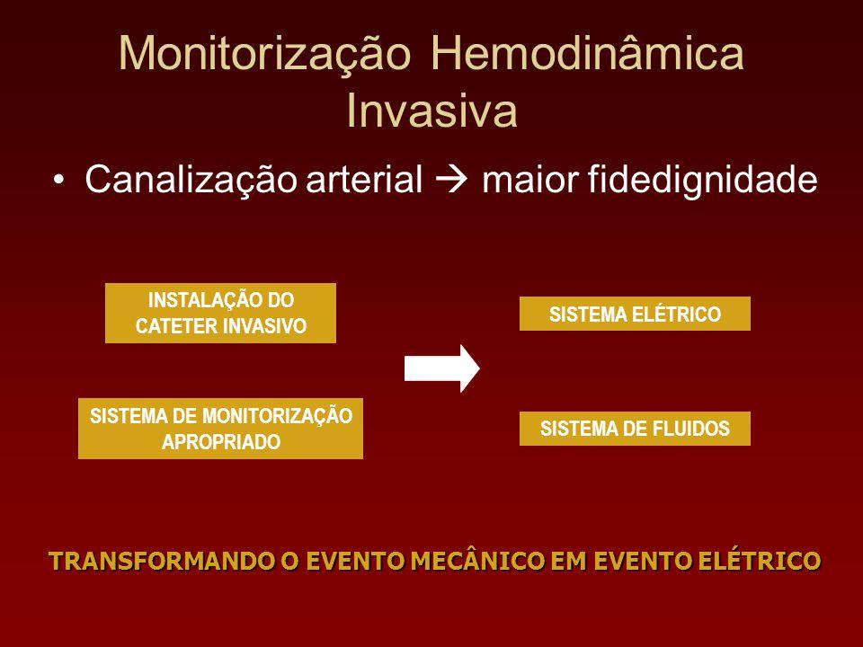 Monitorização Hemodinâmica Invasiva Canalização arterial  maior fidedignidade INSTALAÇÃO DO CATETER INVASIVO SISTEMA DE MONITORIZAÇÃO APROPRIADO SIST