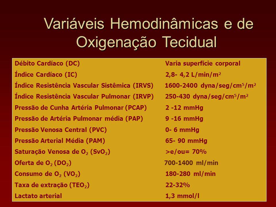 Variáveis Hemodinâmicas e de Oxigenação Tecidual Débito Cardíaco (DC) Varia superfície corporal Índice Cardíaco (IC) 2,8- 4,2 L/min/m 2 Índice Resistê