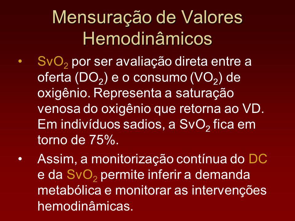 Mensuração de Valores Hemodinâmicos SvO 2 por ser avaliação direta entre a oferta (DO 2 ) e o consumo (VO 2 ) de oxigênio. Representa a saturação veno