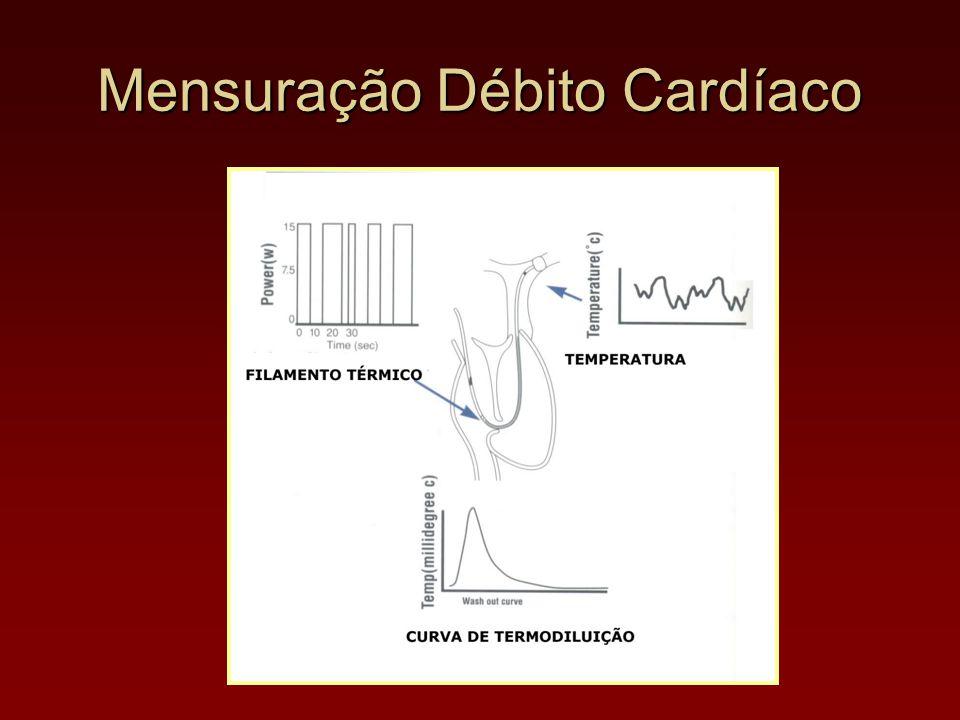 Mensuração Débito Cardíaco