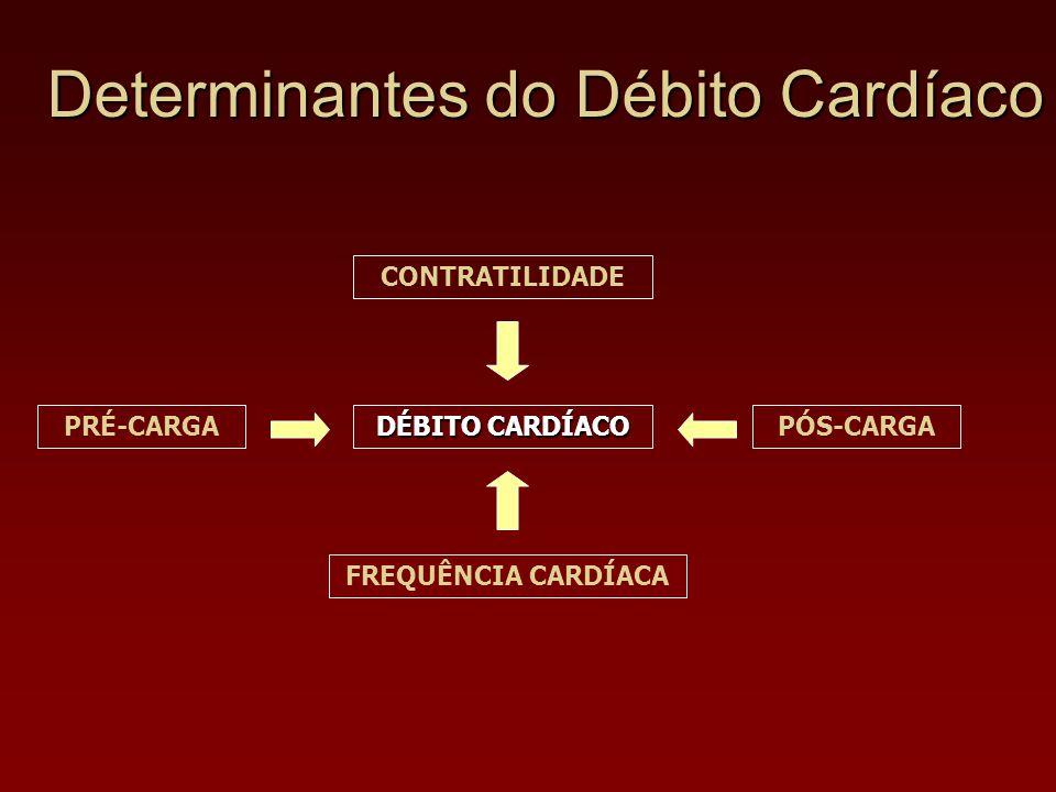 DÉBITO CARDÍACO PRÉ-CARGAPÓS-CARGA FREQUÊNCIA CARDÍACA CONTRATILIDADE Determinantes do Débito Cardíaco