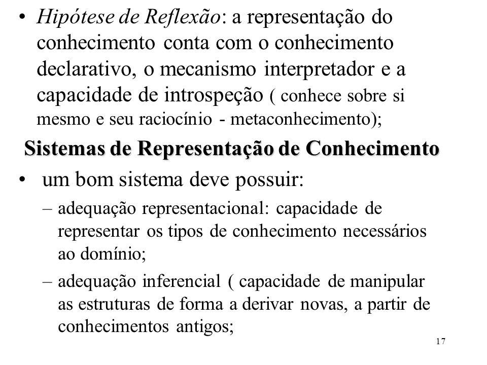 17 Hipótese de Reflexão: a representação do conhecimento conta com o conhecimento declarativo, o mecanismo interpretador e a capacidade de introspeção