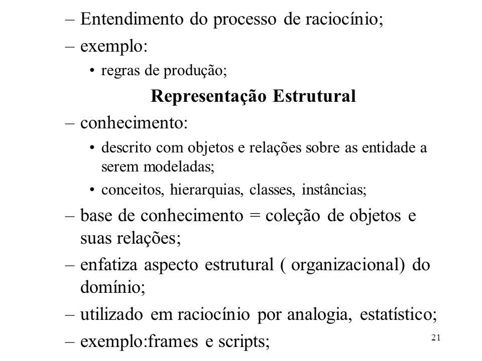 21 –Entendimento do processo de raciocínio; –exemplo: regras de produção; Representação Estrutural –conhecimento: descrito com objetos e relações sobr