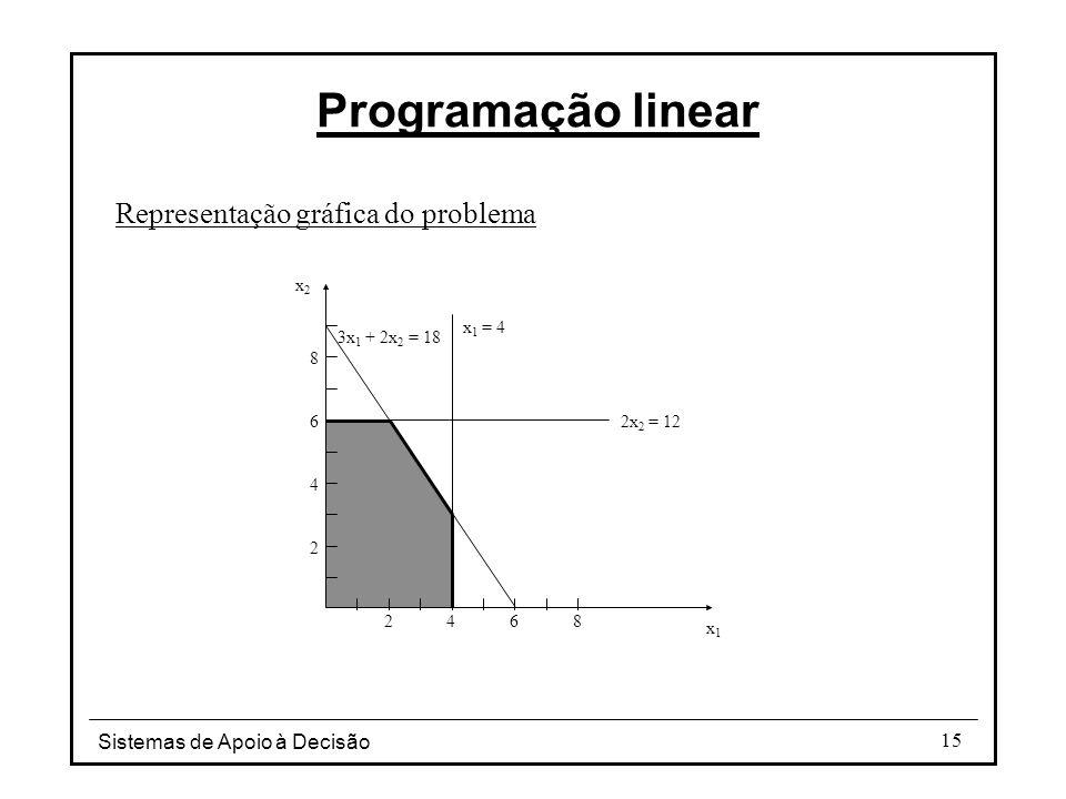 Sistemas de Apoio à Decisão 15 Programação linear Representação gráfica do problema x1x1 x2x2 24 6 8 2 4 68 x 1 = 4 2x 2 = 12 3x 1 + 2x 2 = 18