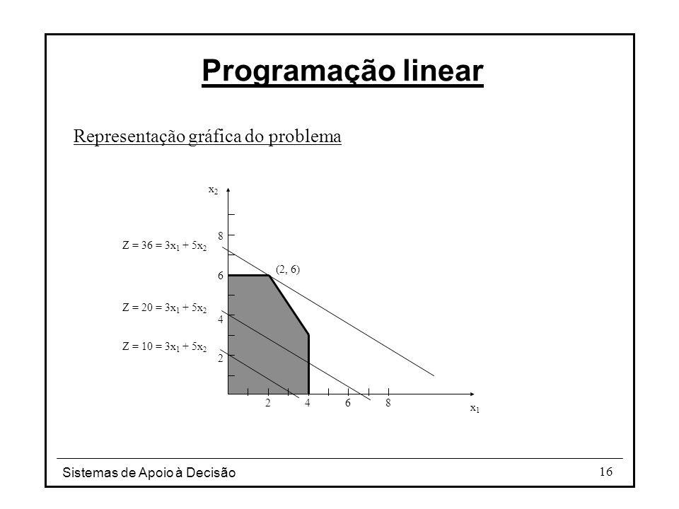 Sistemas de Apoio à Decisão 16 Programação linear Representação gráfica do problema x1x1 x2x2 24 6 8 2 4 68 Z = 10 = 3x 1 + 5x 2 Z = 20 = 3x 1 + 5x 2