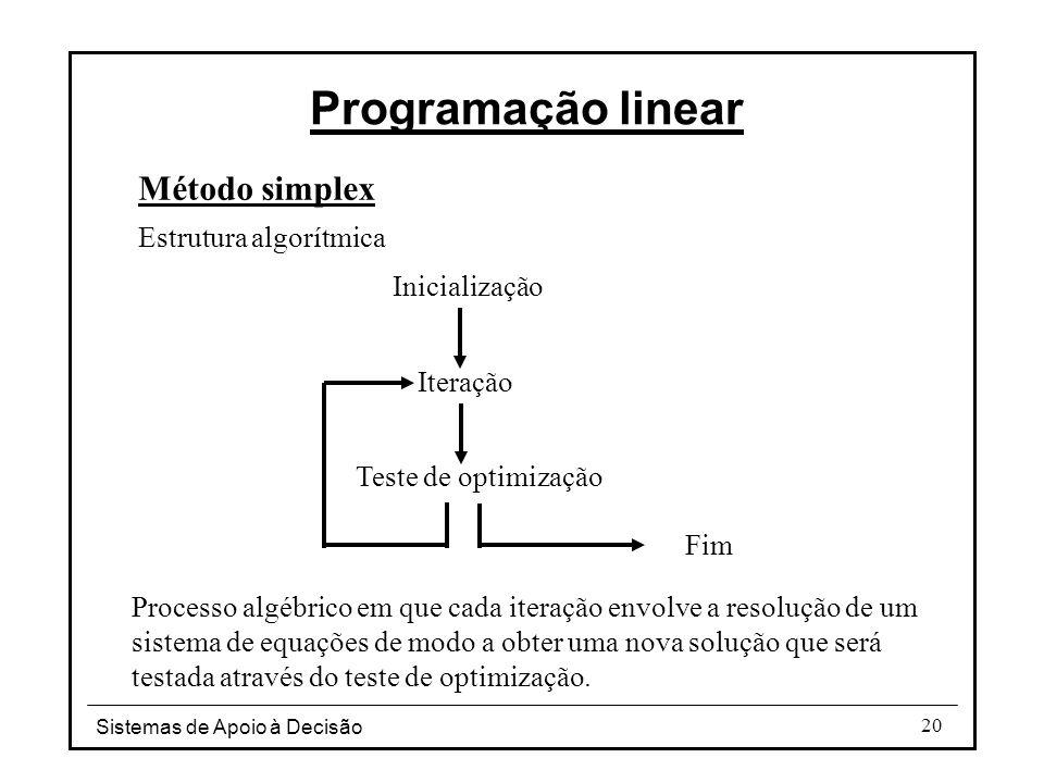 Sistemas de Apoio à Decisão 20 Programação linear Método simplex Estrutura algorítmica Inicialização Iteração Teste de optimização Fim Processo algébr