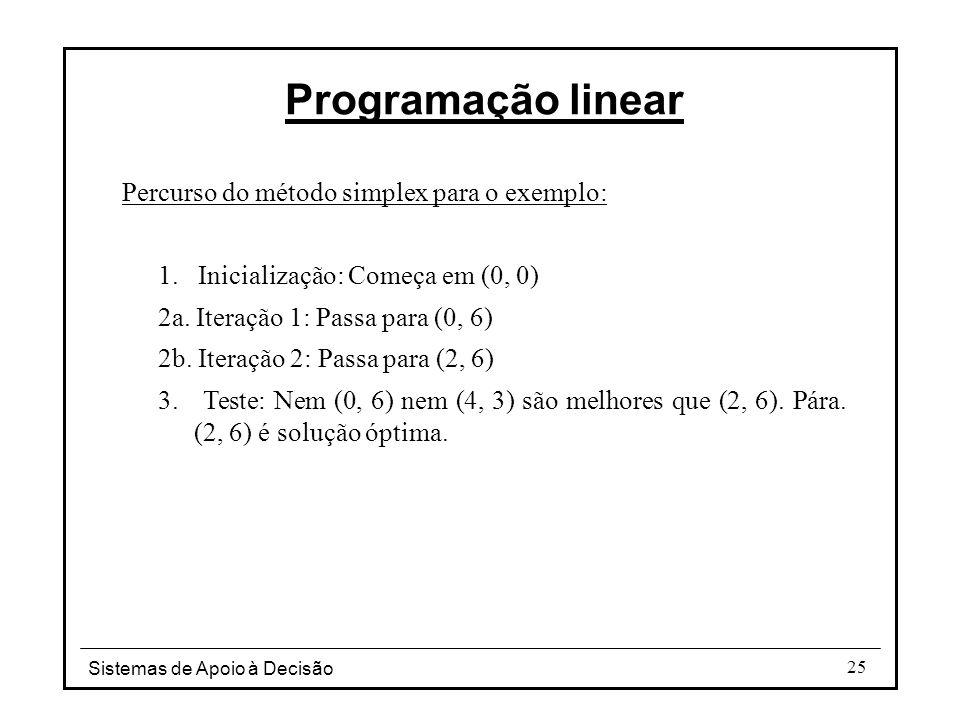 Sistemas de Apoio à Decisão 25 Programação linear Percurso do método simplex para o exemplo: 1. Inicialização: Começa em (0, 0) 2a. Iteração 1: Passa