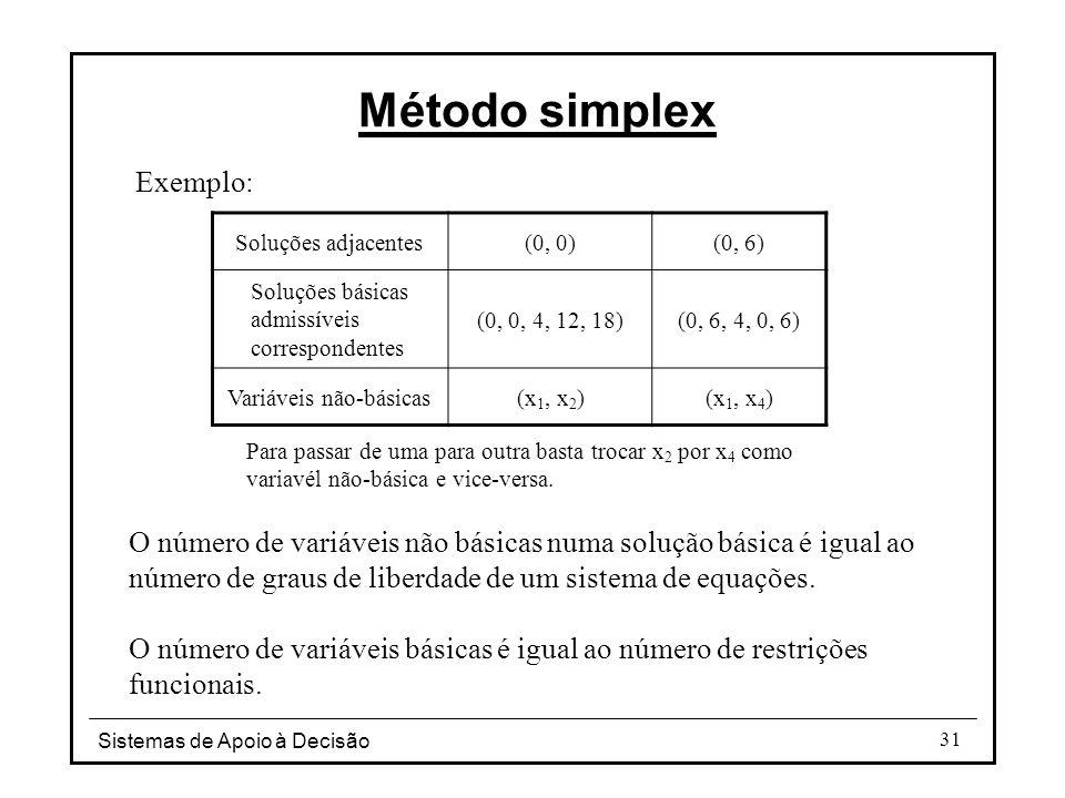 Sistemas de Apoio à Decisão 31 Exemplo: Soluções adjacentes(0, 0)(0, 6) Soluções básicas admissíveis correspondentes (0, 0, 4, 12, 18)(0, 6, 4, 0, 6)
