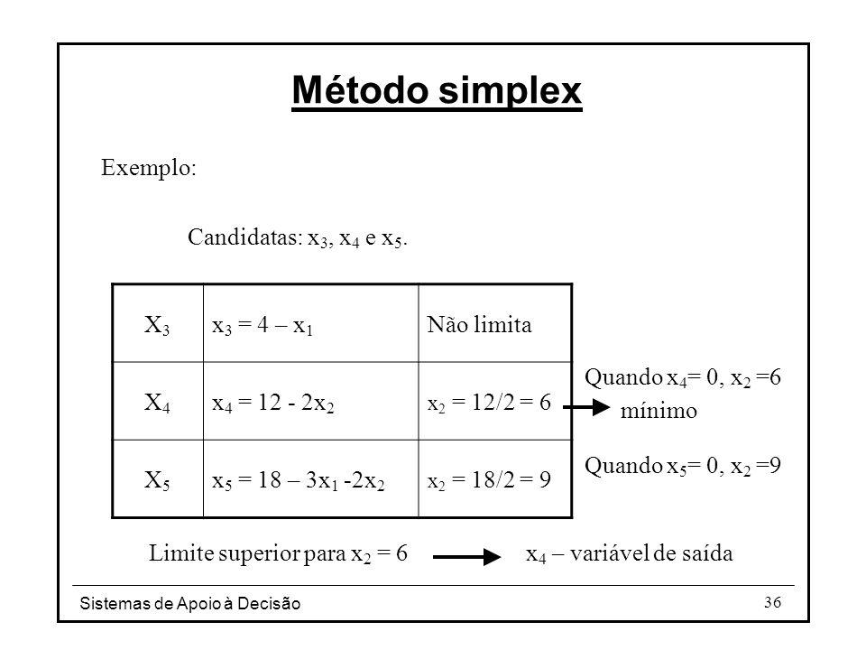 Sistemas de Apoio à Decisão 36 Exemplo: Candidatas: x 3, x 4 e x 5. mínimo X3X3 x 3 = 4 – x 1 Não limita X4X4 x 4 = 12 - 2x 2 x 2 = 12/2 = 6 X5X5 x 5