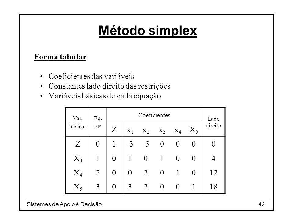Sistemas de Apoio à Decisão 43 Forma tabular Coeficientes das variáveis Constantes lado direito das restrições Variáveis básicas de cada equação Var.