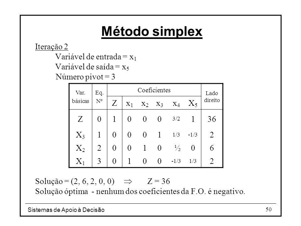 Sistemas de Apoio à Decisão 50 Iteração 2 Variável de entrada = x 1 Variável de saída = x 5 Número pivot = 3 Solução = (2, 6, 2, 0, 0)  Z = 36 Soluçã