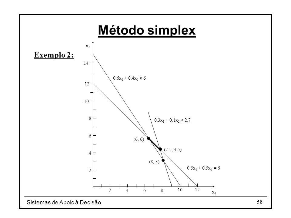 Sistemas de Apoio à Decisão 58 Exemplo 2: Método simplex x1x1 x2x2 24 6 8 2 4 68 (6, 6) (7.5, 4.5) 0.5x 1 + 0.5x 2 = 6 1012 10 12 14 0.6x 1 + 0.4x 2 ≥