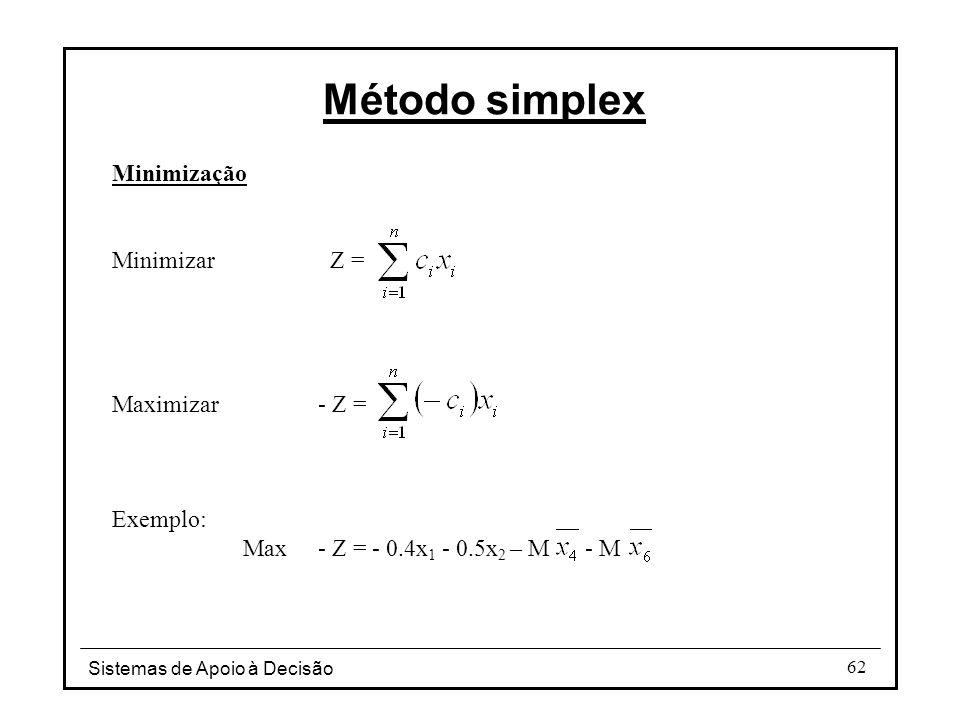 Sistemas de Apoio à Decisão 62 Minimização Minimizar Z = Maximizar- Z = Exemplo: Max- Z = - 0.4x 1 - 0.5x 2 – M - M Método simplex