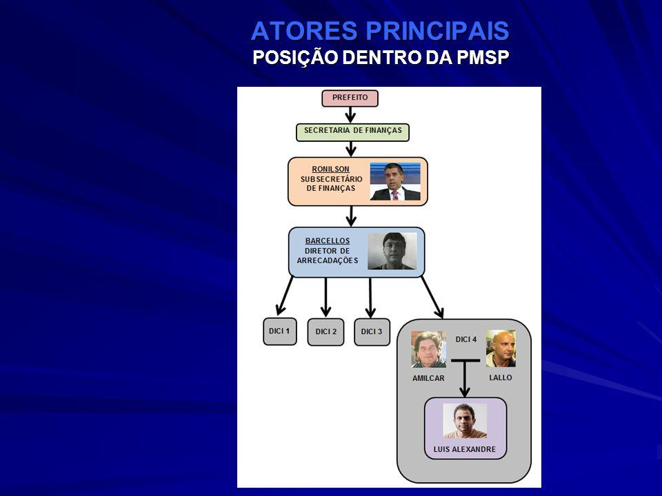 ATORES PRINCIPAIS POSIÇÃO DENTRO DA PMSP