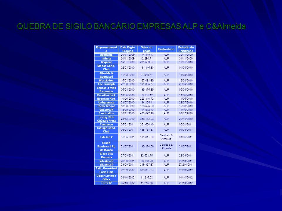 QUEBRA DE SIGILO BANCÁRIO EMPRESAS ALP e C&Almeida Empreendiment o Data Pagto Propina Valor do pagto Destinatário Emissão do Certificado Acqualife30/1
