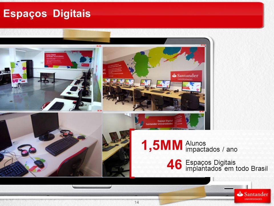Espaços Digitais Alunos impactados / ano 1,5MM Espaços Digitais implantados em todo Brasil 46 14