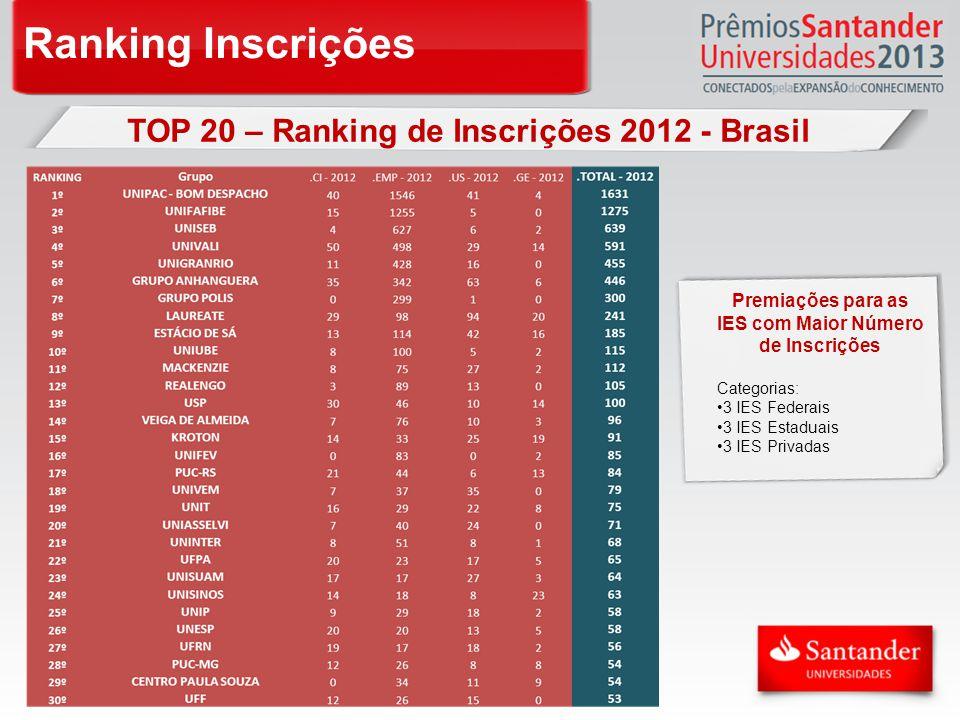 Ranking Inscrições TOP 20 – Ranking de Inscrições 2012 - Brasil Premiações para as IES com Maior Número de Inscrições Categorias: 3 IES Federais 3 IES Estaduais 3 IES Privadas