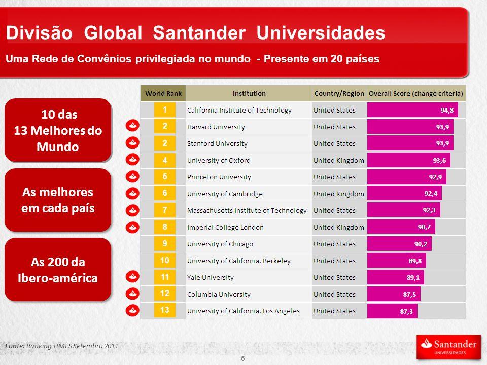 Divisão Global Santander Universidades Uma Rede de Convênios privilegiada no mundo - Presente em 20 países 10 das 13 Melhores do Mundo 10 das 13 Melhores do Mundo As melhores em cada país As melhores em cada país As 200 da Ibero-américa As 200 da Ibero-américa Fonte: Ranking TIMES Setembro 2011 5