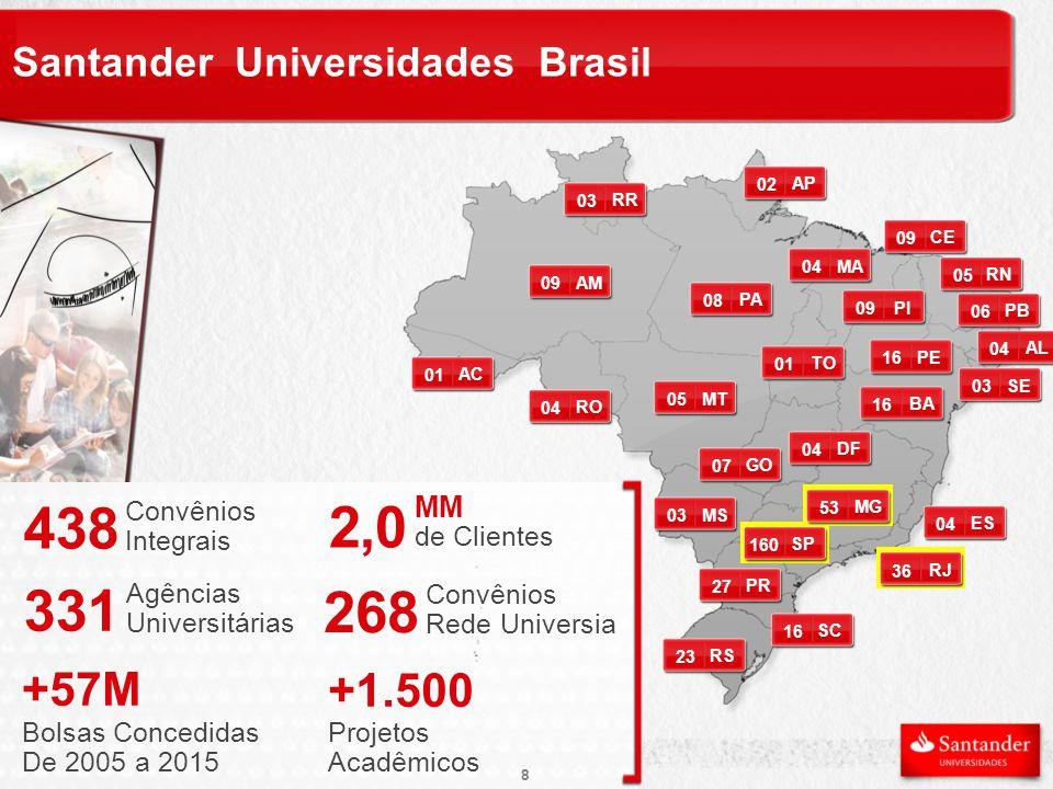 Santander Universidades Brasil 438 Convênios Integrais 2,0 MM de Clientes 331 Agências Universitárias 03 SE 04 AL 01 AC 16 PE 03 MS 04 RO 04 MA 02 AP 16 SC 07 GO 04 ES 36 RJ 05 RN 09 PI 23 RS 08 PA 160 SP 03 RR 09 AM 09 CE 04 DF 05 MT 27 PR 53 MG 16 BA 01 TO 06 PB 8 268 Convênios Rede Universia +57M Bolsas Concedidas De 2005 a 2015 +1.500 Projetos Acadêmicos 8