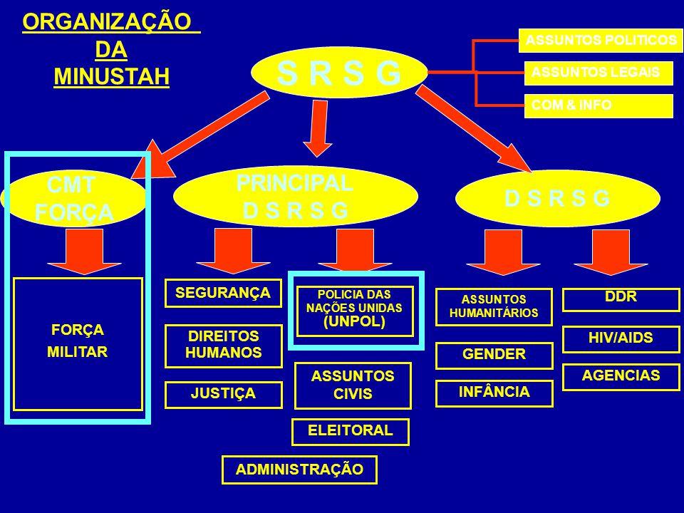 CMT FORÇA D S R S G FORÇA MILITAR ASSUNTOS HUMANITÁRIOS DDR PRINCIPAL D S R S G POLICIA DAS NAÇÕES UNIDAS (UNPOL) HIV/AIDS ASSUNTOS CIVIS INFÂNCIA DIREITOS HUMANOS GENDER S R S G ASSUNTOS POLITICOS ASSUNTOS LEGAIS COM & INFO SEGURANÇA ADMINISTRAÇÃO AGENCIAS ELEITORAL JUSTIÇA ORGANIZAÇÃO DA MINUSTAH