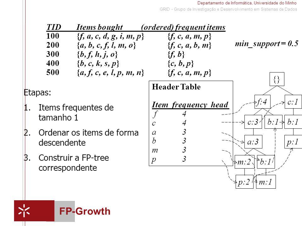 Departamento de Informática, Universidade do Minho 1 GRID - Grupo de Investigação e Desenvolvimento em Sistemas de Dados FP-Growth {} f:4c:1 b:1 p:1 b:1c:3 a:3 b:1m:2 p:2m:1 Header Table Item frequency head f4 c4 a3 b3 m3 p3 min_support = 0.5 TIDItems bought (ordered) frequent items 100{f, a, c, d, g, i, m, p}{f, c, a, m, p} 200{a, b, c, f, l, m, o}{f, c, a, b, m} 300 {b, f, h, j, o}{f, b} 400 {b, c, k, s, p}{c, b, p} 500 {a, f, c, e, l, p, m, n}{f, c, a, m, p} Etapas: 1.Items frequentes de tamanho 1 2.Ordenar os items de forma descendente 3.Construir a FP-tree correspondente