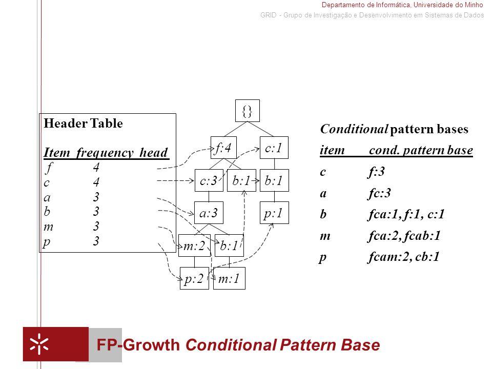 Departamento de Informática, Universidade do Minho 1 GRID - Grupo de Investigação e Desenvolvimento em Sistemas de Dados FP-Growth Conditional Pattern Base Conditional pattern bases itemcond.