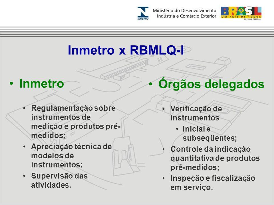 Clique para editar os estilos do texto mestre Segundo nível Terceiro nível Quarto nível Inmetro x RBMLQ-I Inmetro Regulamentação sobre instrumentos de