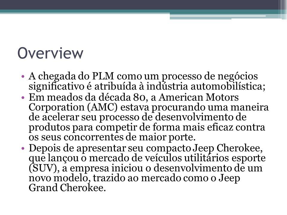 Overview A chegada do PLM como um processo de negócios significativo é atribuída à indústria automobilística; Em meados da década 80, a American Motors Corporation (AMC) estava procurando uma maneira de acelerar seu processo de desenvolvimento de produtos para competir de forma mais eficaz contra os seus concorrentes de maior porte.