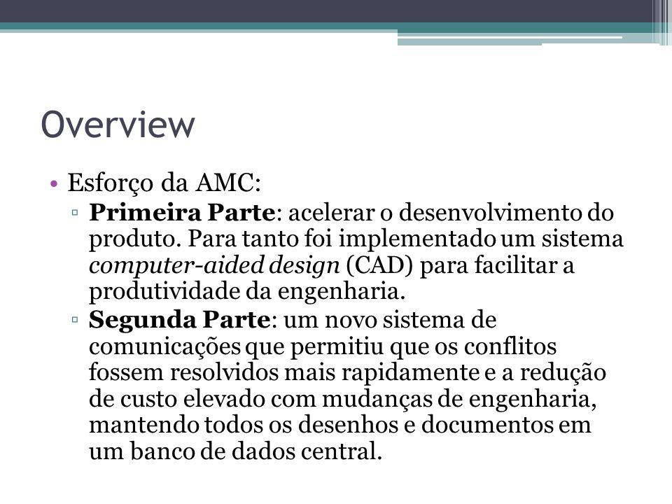 Overview Esforço da AMC: ▫Primeira Parte: acelerar o desenvolvimento do produto. Para tanto foi implementado um sistema computer-aided design (CAD) pa
