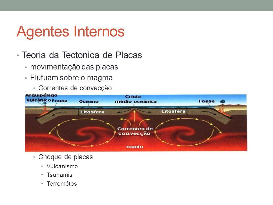 Agentes Internos Teoria da Tectonica de Placas movimentação das placas Flutuam sobre o magma Correntes de convecção Choque de placas Vulcanismo Tsunam