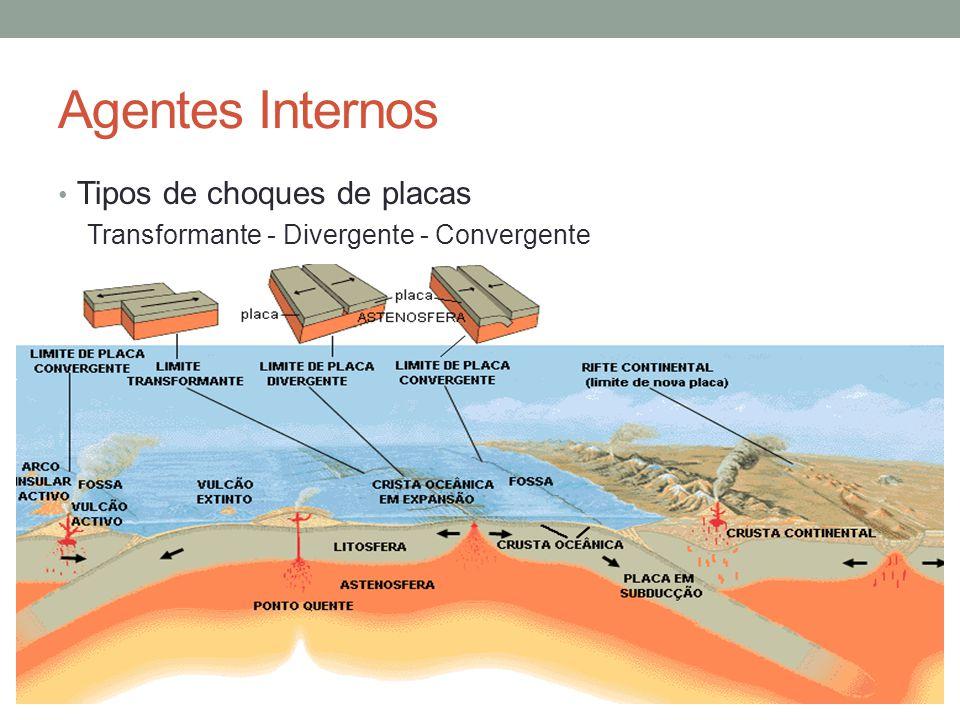 Agentes Internos Tipos de choques de placas Transformante - Divergente - Convergente