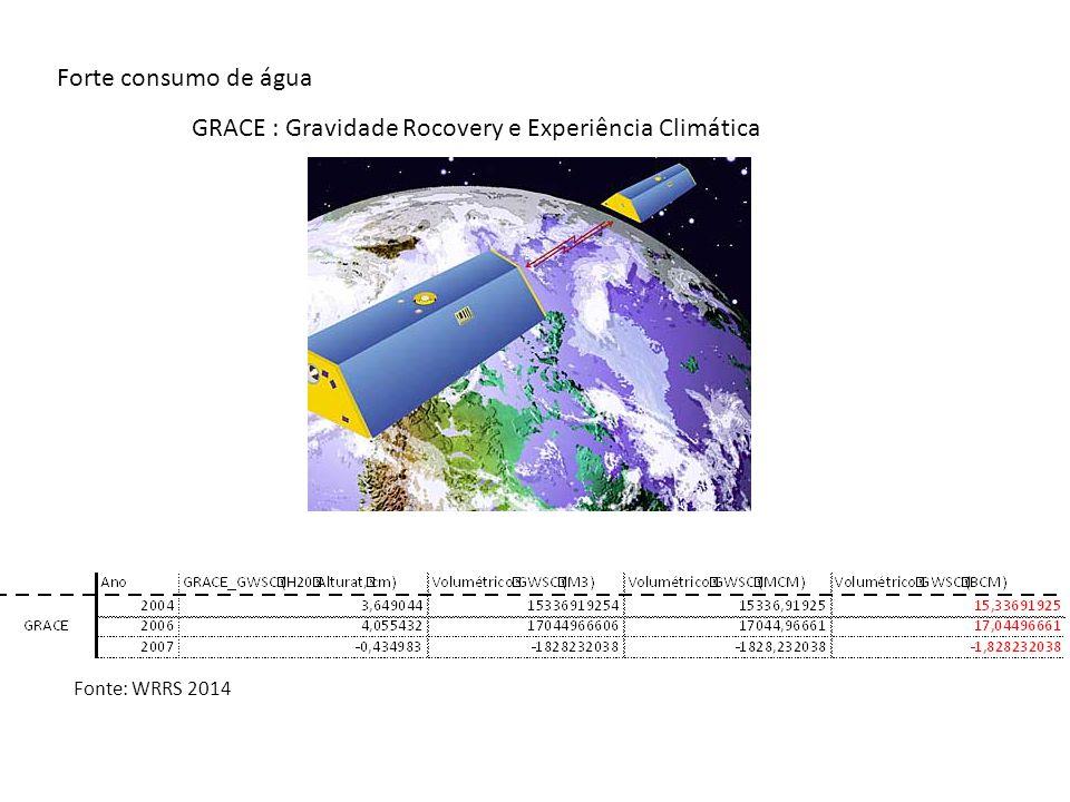 GRACE : Gravidade Rocovery e Experiência Climática Forte consumo de água Fonte: WRRS 2014