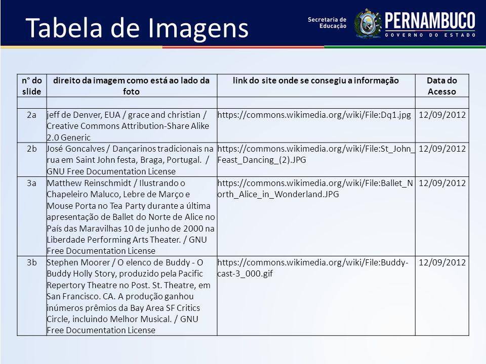 Tabela de Imagens n° do slide direito da imagem como está ao lado da foto link do site onde se consegiu a informaçãoData do Acesso 2ajeff de Denver, E