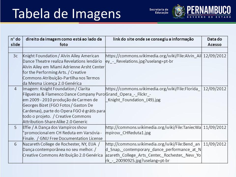 Tabela de Imagens n° do slide direito da imagem como está ao lado da foto link do site onde se consegiu a informaçãoData do Acesso 3cKnight Foundation