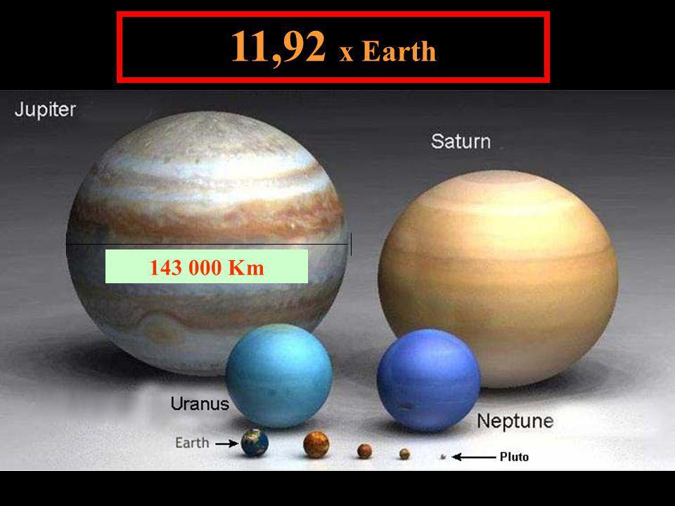 143 000 Km 11,92 x Earth