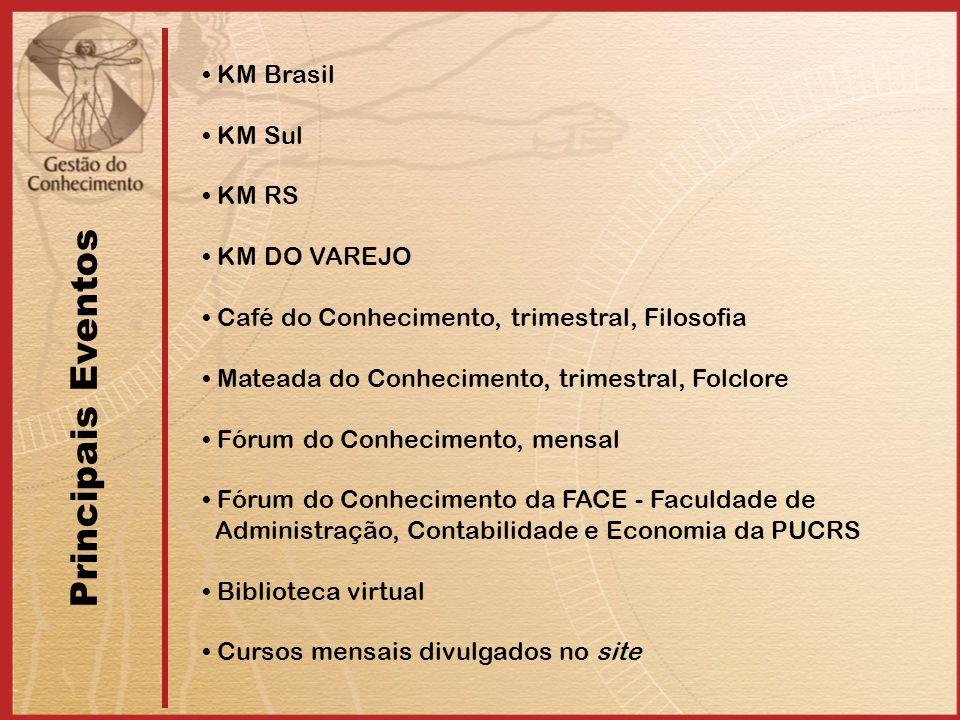 KM Brasil KM Sul KM RS KM DO VAREJO Café do Conhecimento, trimestral, Filosofia Mateada do Conhecimento, trimestral, Folclore Fórum do Conhecimento, mensal Fórum do Conhecimento da FACE - Faculdade de Administração, Contabilidade e Economia da PUCRS Biblioteca virtual Cursos mensais divulgados no site Principais Eventos